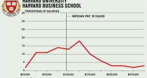 Mais au fait, avec vous des chances d'être sélectionnés pour le MBA de Harvard?
