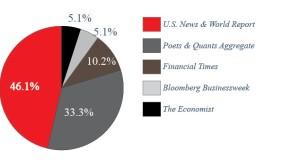 MBA ranking